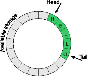 Arduino circular buffer library