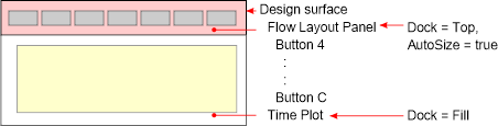 Flow layout panel.