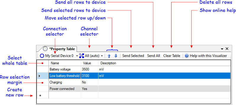 Property table user interface